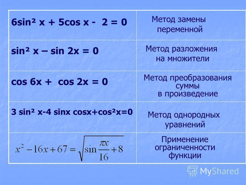 6sin² x + 5cos x - 2 = 0 sin² x – sin 2x = 0 cos 6x + cos 2x = 0 3 sin² x-4 sinx cosx+cos²x=0 Метод замены переменной Метод разложения на множители Метод преобразования суммы в произведение Метод однородных уравнений Применение ограниченности функции