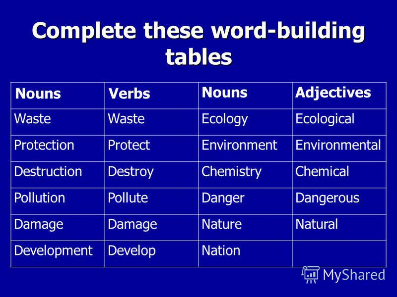 Complete these word-building tables NounsVerbs NounsAdjectives Waste EcologyEcological ProtectionProtectEnvironmentEnvironmental DestructionDestroyChemistryChemical PollutionPolluteDangerDangerous Damage NatureNatural DevelopmentDevelopNation