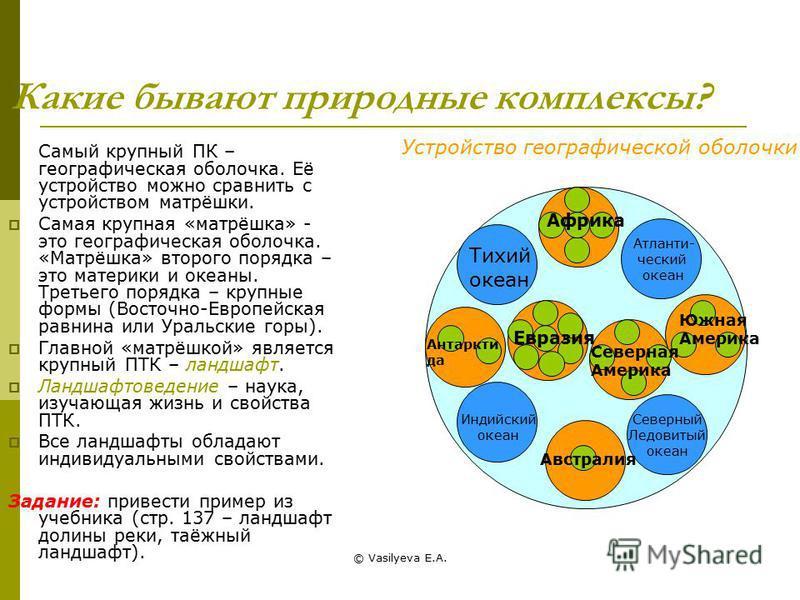 © Vasilyeva E.A. Какие бывают природные комплексы? Самый крупный ПК – географическая оболочка. Её устройство можно сравнить с устройством матрёшки. Самая крупная «матрёшка» - это географическая оболочка. «Матрёшка» второго порядка – это материки и ок