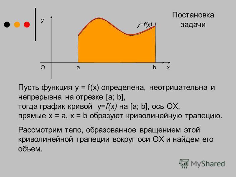 У х y=f(x) O Пусть функция y = f(x) определена, неотрицательна и непрерывна на отрезке [a; b], тогда график кривой у=f(x) на [a; b], ось OX, прямые x = a, x = b образуют криволинейную трапецию. Рассмотрим тело, образованное вращением этой криволинейн