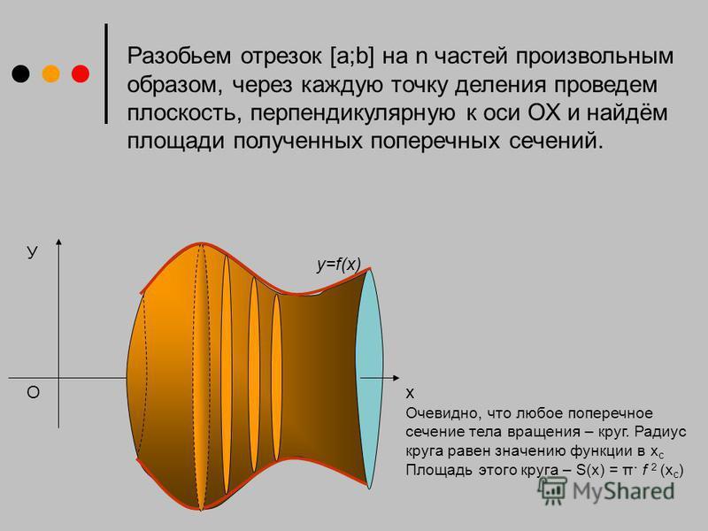 У х y=f(x) O Разобьем отрезок [a;b] на n частей произвольным образом, через каждую точку деления проведем плоскость, перпендикулярную к оси ОХ и найдём площади полученных поперечных сечений. Очевидно, что любое поперечное сечение тела вращения – круг
