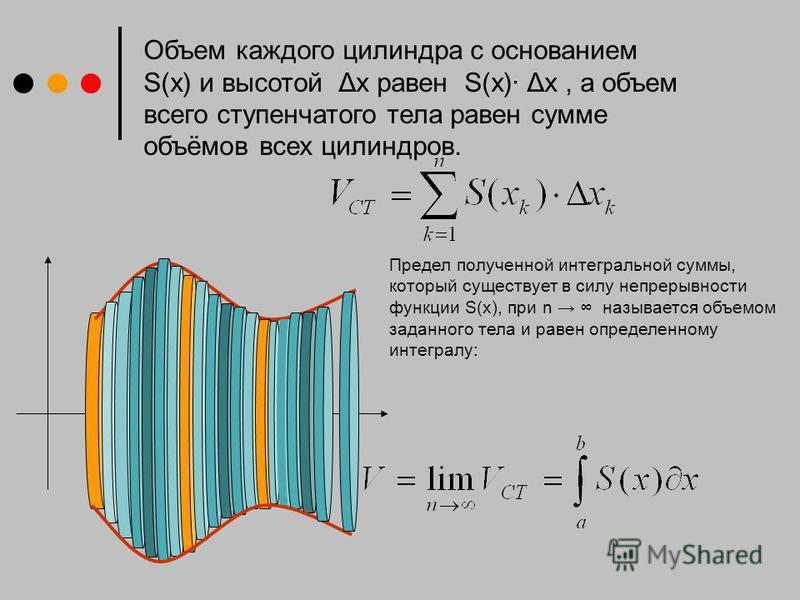 Объем каждого цилиндра с основанием S(x) и высотой Δx равен S(x) Δx, а объем всего ступенчатого тела равен сумме объёмов всех цилиндров. Предел полученной интегральной суммы, который существует в силу непрерывности функции S(x), при n называется объе
