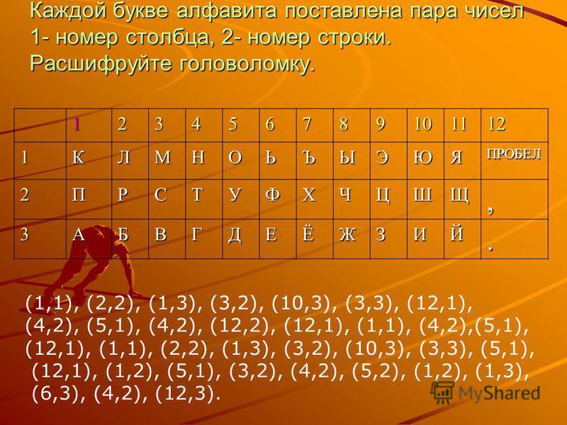123456789101112 1КЛМНОЬЪЫЭЮЯПРОБЕЛ 2ПРСТУФХЧЦШЩ, 3АБВГДЕЁЖЗИЙ. (1,1), (2,2), (1,3), (3,2), (10,3), (3,3), (12,1), (4,2), (5,1), (4,2), (12,2), (12,1), (1,1), (4,2),(5,1), (12,1), (1,1), (2,2), (1,3), (3,2), (10,3), (3,3), (5,1), (12,1), (1,2), (5,1),