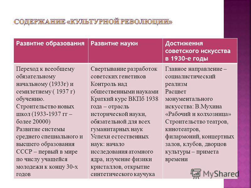 Развитие образования Развитие науки Достижения советского искусства в 1930-е годы Переход к всеобщему обязательному начальному (1933 г) и семилетнему ( 1937 г) обучению. Строительство новых школ (1933-1937 гг – более 20000) Развитие системы среднего
