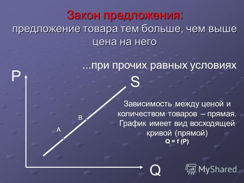 S P Q Закон предложения: предложение товара тем больше, чем выше цена на него...при прочих равных условиях Зависимость между ценой и количеством товаров – прямая. График имеет вид восходящей кривой (прямой) Q = f (P) А В