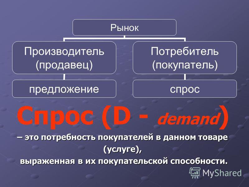 Рынок Производитель (продавец) предложение Потребитель (покупатель) спрос Спрос (D - demand ) – это потребность покупателей в данном товаре (услуге), выраженная в их покупательской способности.
