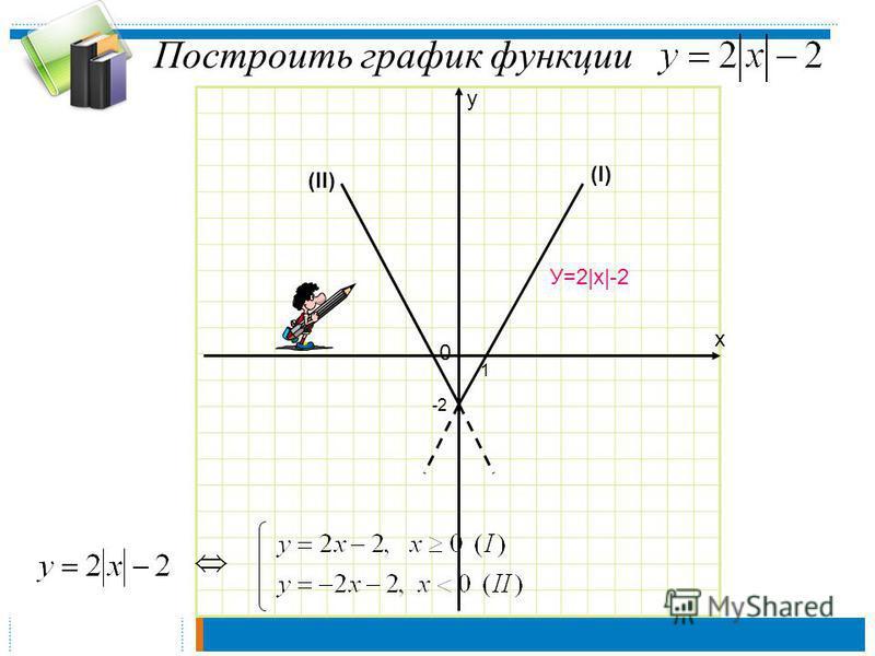 Построить график функции х у 0 -2 1 (I) (II) У=2|х|-2