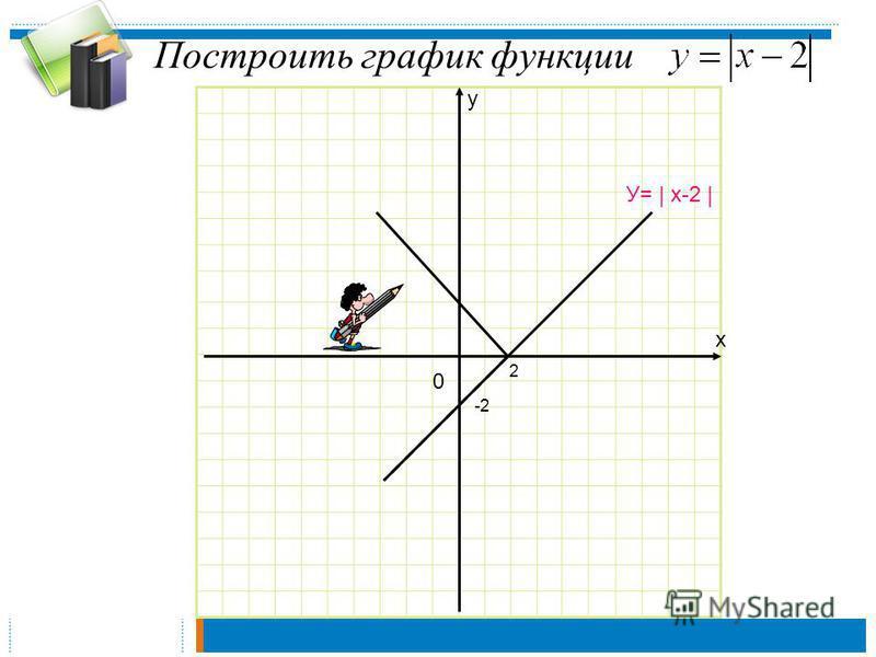 Построить график функции х у 0 2 -2 У= | х-2 |