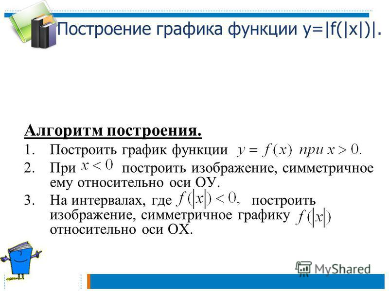 Построение графика функции у=|f(|x|)|. Алгоритм построения. 1. Построить график функции 2. При построить изображение, симметричное ему относительно оси ОУ. 3. На интервалах, где построить изображение, симметричное графику относительно оси ОХ.