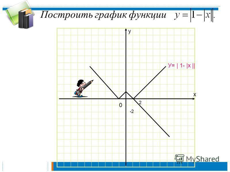 Построить график функции х у 0 2 -2 У= | 1- |х ||