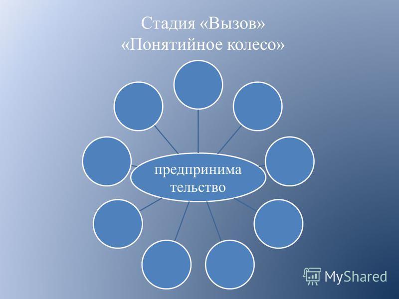Стадия «Вызов» «Понятийное колесо» предпринимательство