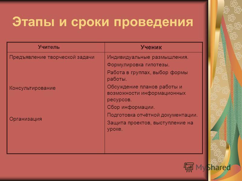 Оформление результатов исследования Презентация