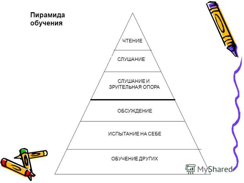 ЧТЕНИЕ СЛУШАНИЕ ОБУЧЕНИЕ ДРУГИХ ИСПЫТАНИЕ НА СЕБЕ СЛУШАНИЕ И ЗРИТЕЛЬНАЯ ОПОРА ОБСУЖДЕНИЕ Пирамида обучения
