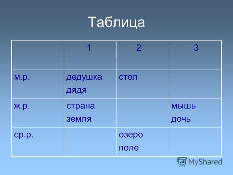 Таблица 1 2 3 м.р.дедушка дядя стол ж.р.страна земля мышь дочь ср.р.озеро поле