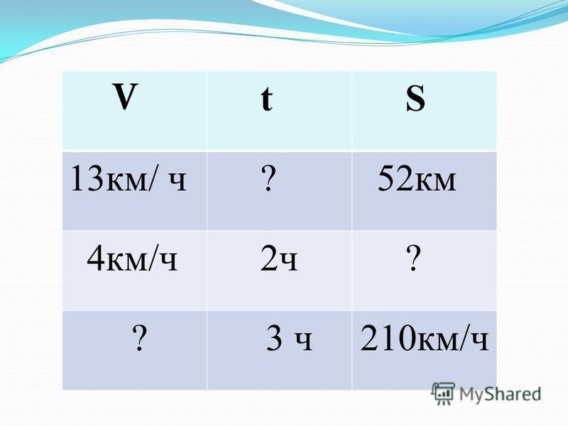 V t S 13 км/ ч ? 52 км 4 км/ч 2 ч ? ? 3 ч 210 км/ч