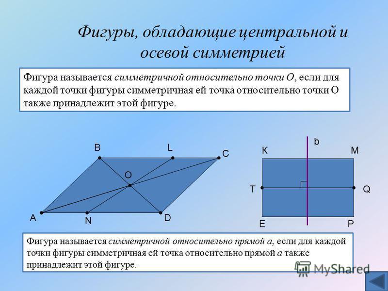 Фигуры, обладающие центральной и осевой симметрией О В А L N D С Фигура называется симметричной относительно точки О, если для каждой точки фигуры симметричная ей точка относительно точки О также принадлежит этой фигуре. Фигура называется симметрично