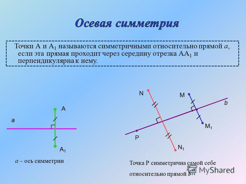 Точки А и А 1 называются симметричными относительно прямой а, если эта прямая проходит через середину отрезка АА 1 и перпендикулярна к нему. а А А1А1 а – ось симметрии Р М М1М1 b N N1N1 Точка Р симметрична самой себе относительно прямой b
