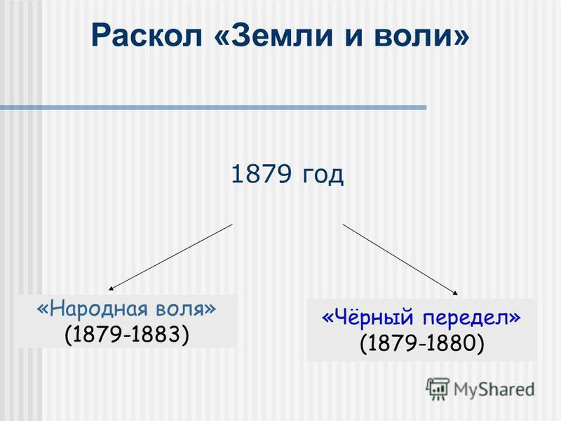 1879 год «Народная воля» (1879-1883) «Чёрный передел» (1879-1880) Раскол «Земли и воли»