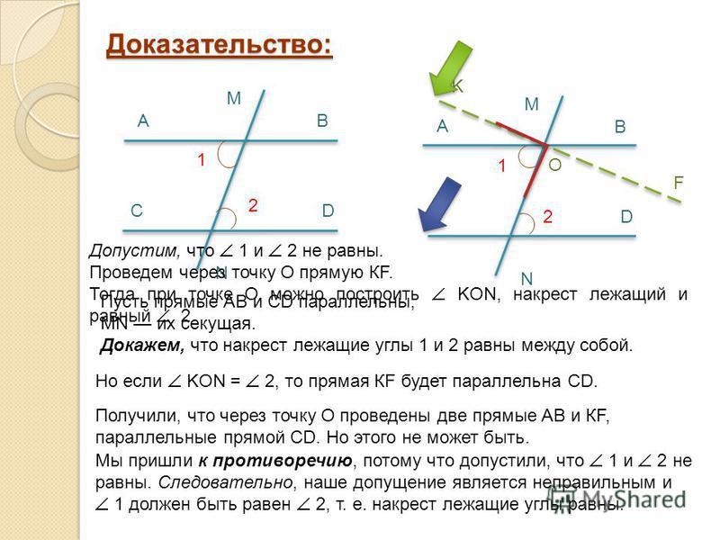 Доказательство: A B CD M N 1 2 A B CD M N 1 2 K O Пусть прямые АВ и СD параллельны, МN их секущая. Докажем, что накрест лежащие углы 1 и 2 равны между собой. Допустим, что 1 и 2 не равны. Проведем через точку О прямую КF. Тогда при точке О можно пост