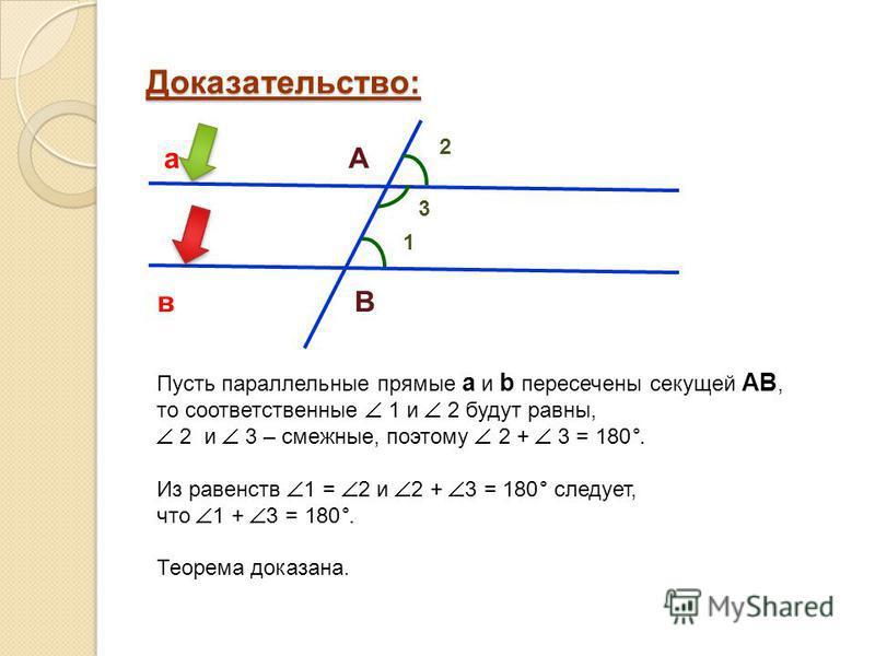 Доказательство: Пусть параллельные прямые а и b пересечены секущей АВ, то соответственные 1 и 2 будут равны, 2 и 3 – смежные, поэтому 2 + 3 = 180°. Из равенств 1 = 2 и 2 + 3 = 180° следует, что 1 + 3 = 180°. Теорема доказана. 2 а в А В 3 1