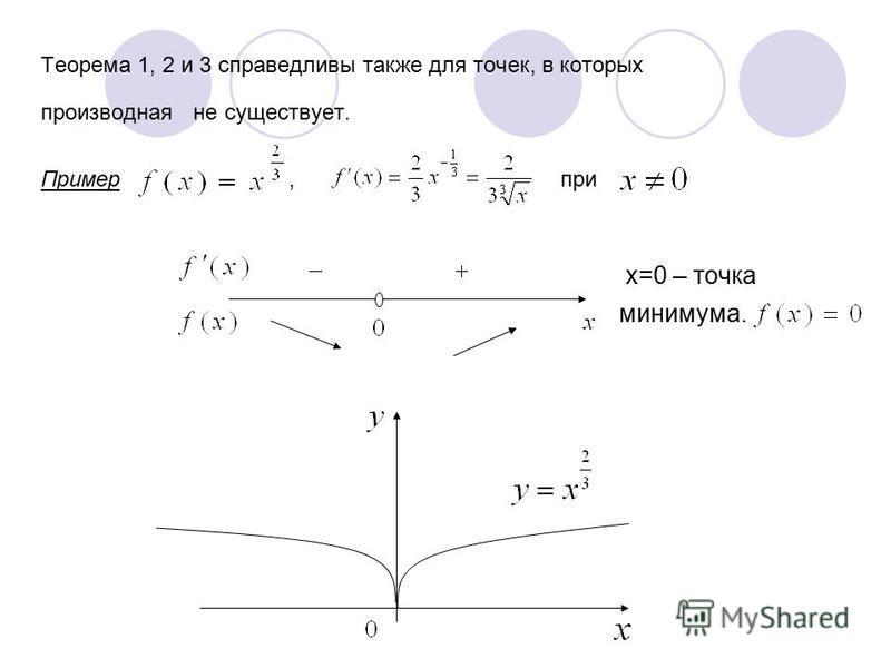 Теорема 1, 2 и 3 справедливы также для точек, в которых производная не существует. Пример, при х=0 – точка минимума.