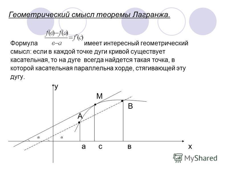 Геометрический смысл теоремы Лагранжа. Формула имеет интересный геометрический смысл: если в каждой точке дуги кривой существует касательная, то на дуге всегда найдется такая точка, в которой касательная параллельна хорде, стягивающей эту дугу. у М В
