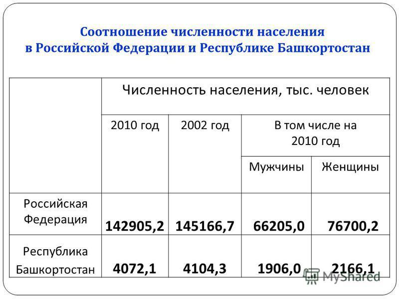 Соотношение численности населения в Российской Федерации и Республике Башкортостан Численность населения, тыс. человек 2010 год 2002 года том числе на 2010 год Мужчины Женщины Российская Федерация 142905,2145166,766205,076700,2 Республика Башкортоста