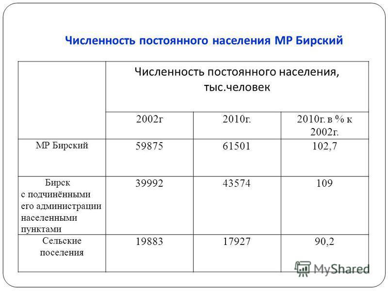 Численность постоянного населения МР Бирский Численность постоянного населения, тыс.человек 2002 г 2010 г.2010 г. в % к 2002 г. МР Бирский 5987561501102,7 Бирск с подчинёнными его администрации населенными пунктами 3999243574109 Сельские поселения 19