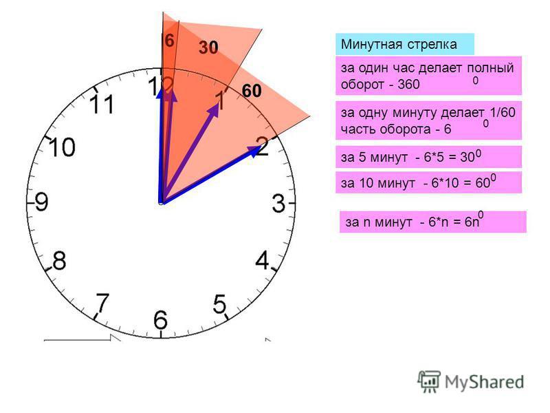 Минутная стрелка за один час делает полный оборот - 360 за одну минуту делает 1/60 часть оборота - 6 за 5 минут - 6*5 = 30 за 10 минут - 6*10 = 60 за n минут - 6*n = 6n 0 0 0 0 0 6 30 60