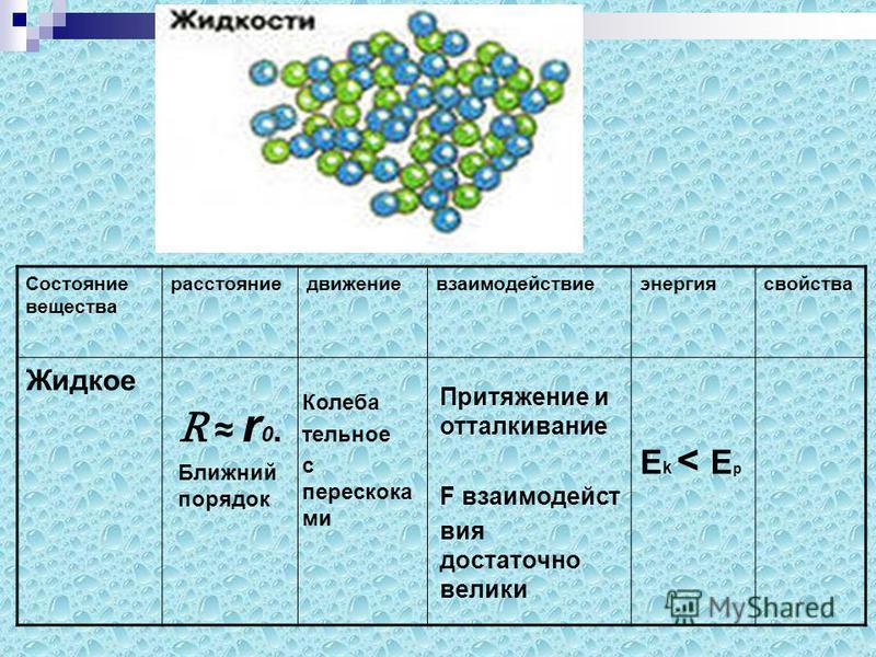 Состояние вещества расстояниедвижениевзаимодействиеэнергия свойства Жидкое R r 0. Ближний порядок Колеба тельное с перескока ми Еk < ЕpЕk < Еp Притяжение и отталкивание F взаимодействия достаточно велики