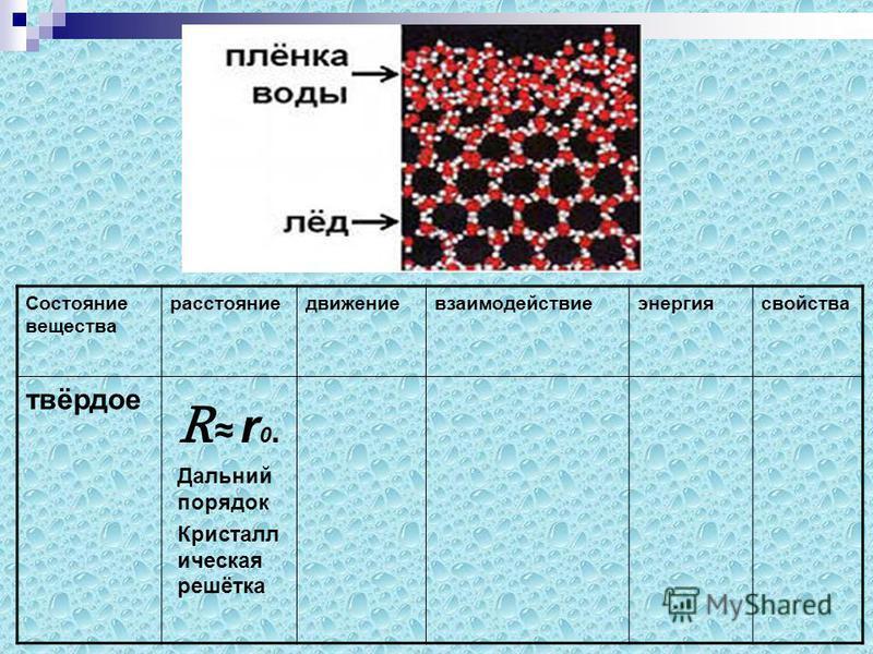 Состояние вещества расстояниедвижениевзаимодействиеэнергия свойства твёрдое R r 0. Дальний порядок Кристалл ическая решётка