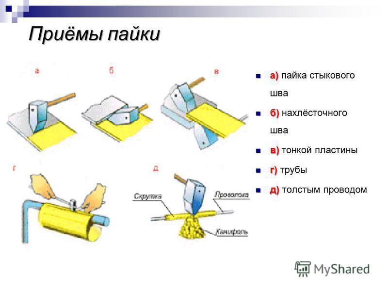 Приёмы пайки а) а) пайка стыкового шва б) б) нахлёсточного шва в) в) тонкой пластины г) г) трубы д) д) толстым проводом