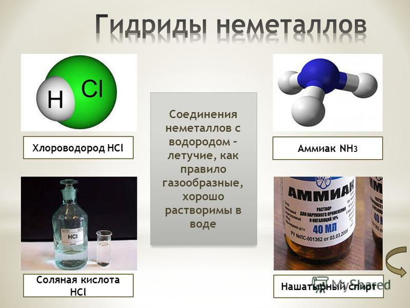 Хлороводород HCl Соляная кислота HCl Аммиак NH 3 Нашатырный спирт Соединения неметаллов с водородом – летучие, как правило газообразные, хорошо растворимы в воде