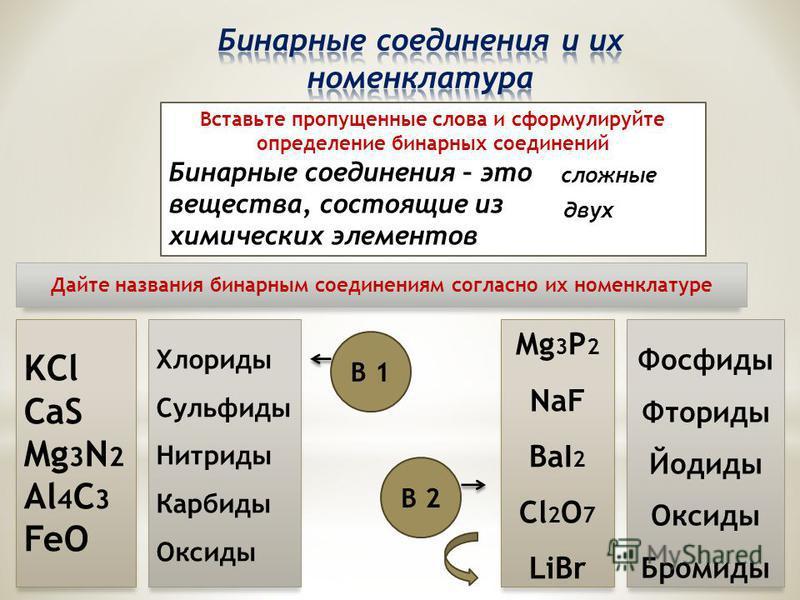 Вставьте пропущенные слова и сформулируйте определение бинарных соединений Бинарные соединения – это … вещества, состоящие из … химических элементов KCl CaS Mg 3 N 2 Al 4 C 3 FeO Mg 3 P 2 NaF BaI 2 Cl 2 O 7 LiBr Хлориды Сульфиды Нитриды Карбиды Оксид