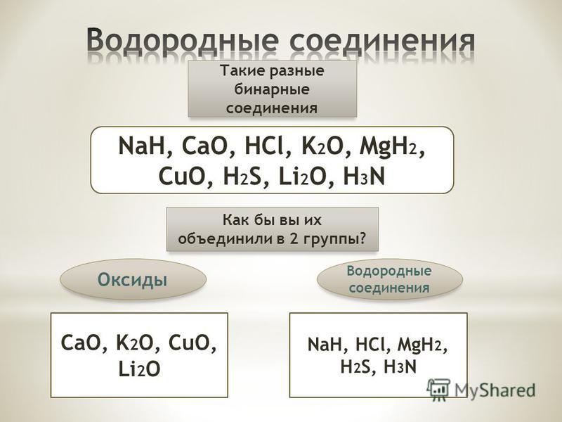 Такие разные бинарные соединения NaH, CaO, HCl, K 2 O, MgH 2, CuO, H 2 S, Li 2 O, H 3 N Как бы вы их объединили в 2 группы? Оксиды Водородные соединения CaO, K 2 O, CuO, Li 2 O NaH, HCl, MgH 2, H 2 S, H 3 N