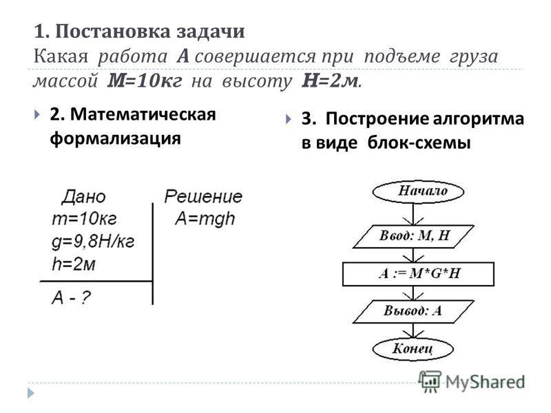 1. Постановка задачи Какая работа А совершается при подъеме груза массой M=10 кг на высоту H=2 м. 2. Математическая формализация 3. Построение алгоритма в виде блок - схемы