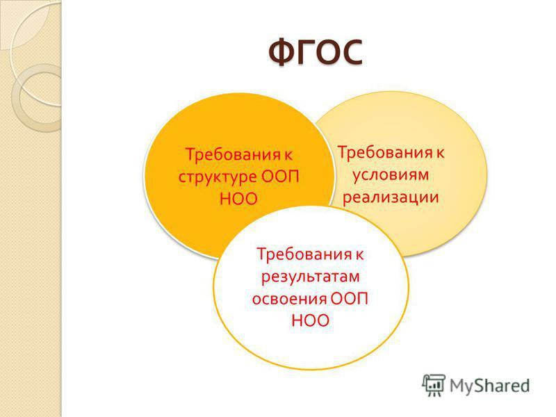 ФГОС Требования к условиям реализации Требования к структуре ООП НОО Требования к результатам освоения ООП НОО