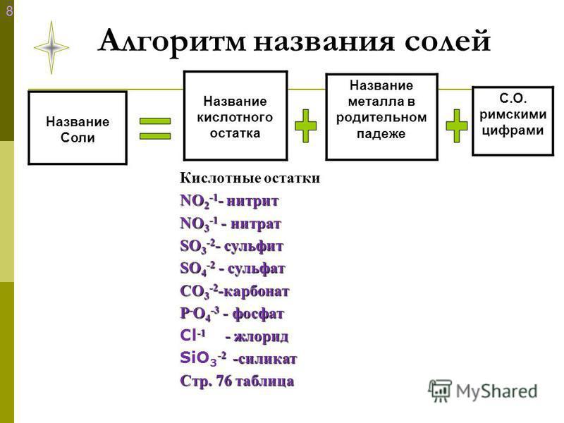 Алгоритм названия солей Название Соли Название кислотного остатка Название металла в родительном падеже Кислотные остатки NO 2 -1 - нитрит NO 3 -1 - нитрат SO 3 -2 - сульфит SO 4 -2 - сульфат СO 3 -2 -карбонат Р - O 4 -3 - фосфат -1 - хлорид Cl -1 -