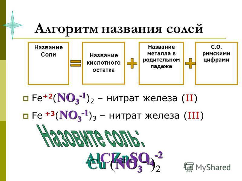 Алгоритм названия солей NO 3 -1 Fe +2 ( NO 3 -1 ) 2 – нитрат железа (II) NO 3 -1 Fe +3 ( NO 3 -1 ) 3 – нитрат железа (III) Название металла в родительном падеже С.О. римскими цифрами Название Соли Название кислотного остатка ZnSO 4 -2 Al 3 AlCl 3 CuN