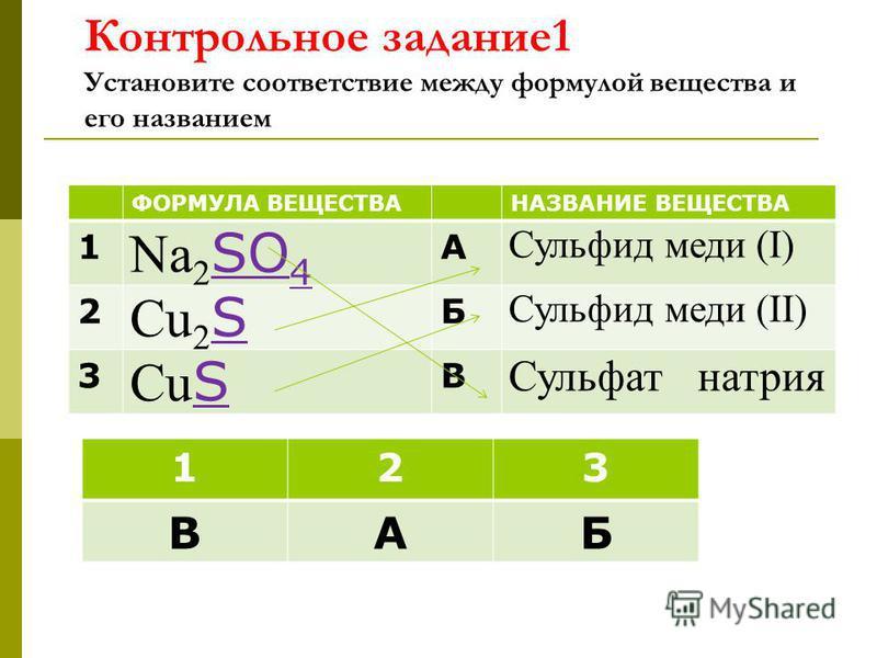 Контрольное задание 1 Установите соответствие между формулой вещества и его названием ФОРМУЛА ВЕЩЕСТВАНАЗВАНИЕ ВЕЩЕСТВА 1 Na 2 SO 4 А Сульфид меди (I) 2 Cu 2 S Б Сульфид меди (II) 3 Cu S В Сульфат натрия 123 ВАБ