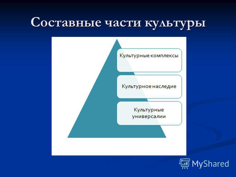 Составные части культуры