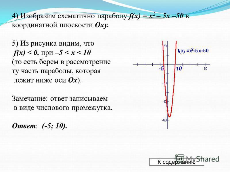 4) Изобразим схематично параболу f(x) = x 2 – 5x –50 в координатной плоскости Oxy. 5) Из рисунка видим, что f(x) < 0, при –5 < x < 10 (то есть берем в рассмотрение ту часть параболы, которая лежит ниже оси Ox). Замечание: ответ записываем в виде числ