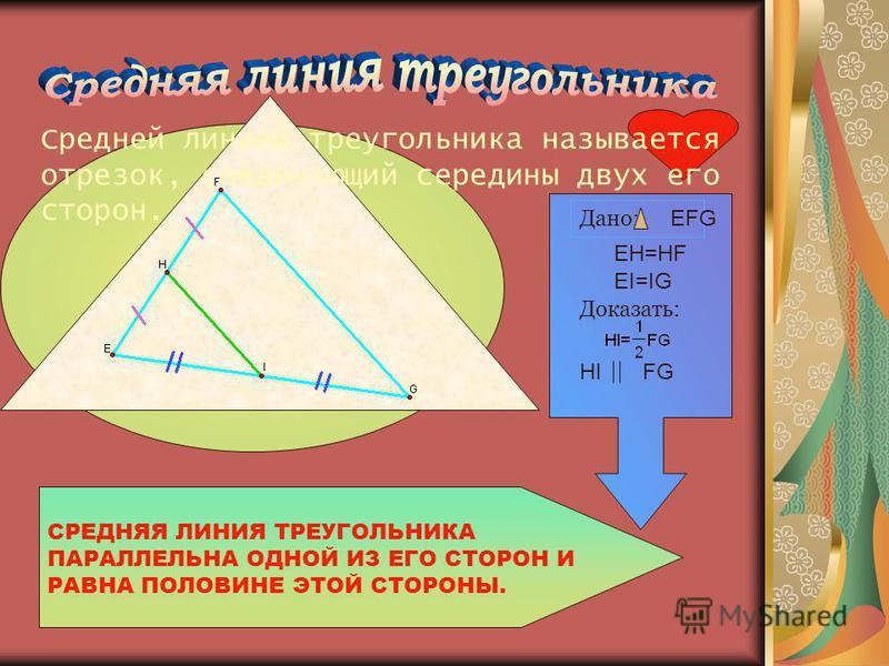 Средней линией треугольника называется отрезок, соединяющий середины двух его сторон. СРЕДНЯЯ ЛИНИЯ ТРЕУГОЛЬНИКА ПАРАЛЛЕЛЬНА ОДНОЙ ИЗ ЕГО СТОРОН И РАВНА ПОЛОВИНЕ ЭТОЙ СТОРОНЫ. Дано: EFG EH=HF EI=IG Доказать: HIFG