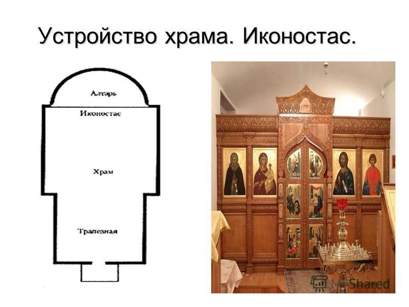 Устройство храма. Иконостас.