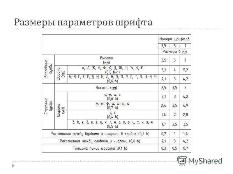 Размеры параметров шрифта