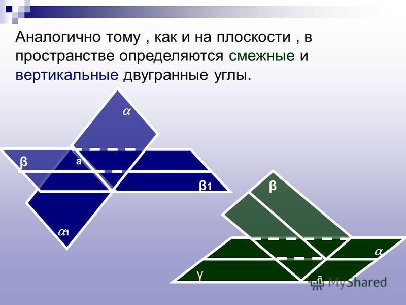 Аналогично тому, как и на плоскости, в пространстве определяются смежные и вертикальные двугранные углы. γ а β β β1β1 а 1