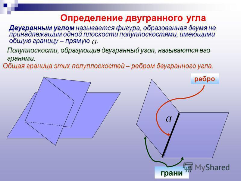 Определение двугранного угла Двугранным углом называется фигура, образованная двумя не принадлежащим одной плоскости полуплоскостями, имеющими общую границу – прямую. ребро грани Полуплоскости, образующие двугранный угол, называются его гранями. Обща