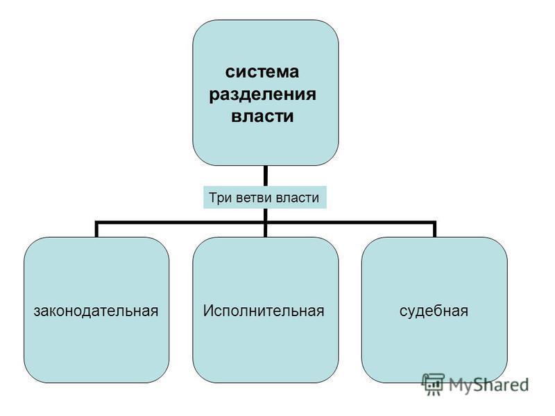 система разделения власти законодательная Исполнительнаясудебная Три ветви власти