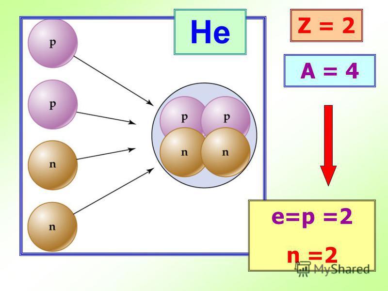 He Z = 2 A = 4 е=p =2 n =2