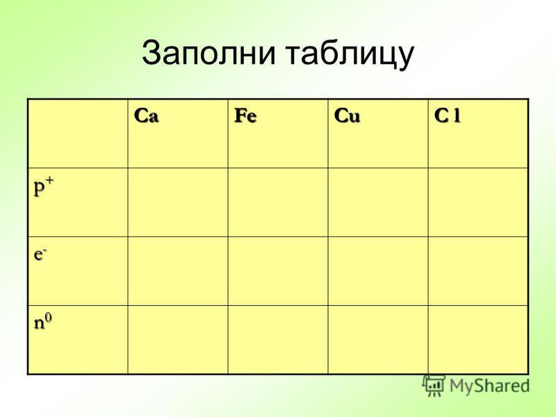 Заполни таблицу CaFeCu C l p+p+p+p+ e-e-e-e- n0n0n0n0